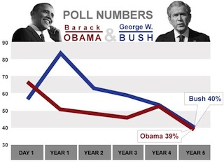 Obama v. Bush poll numbers